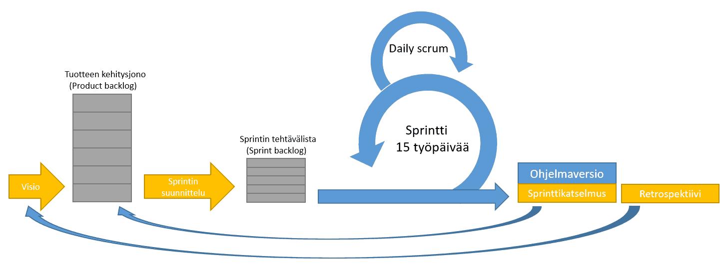 scrum prosessi